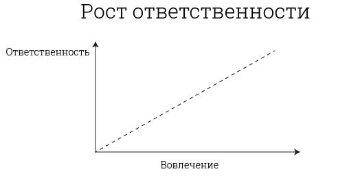 график роста ответственности