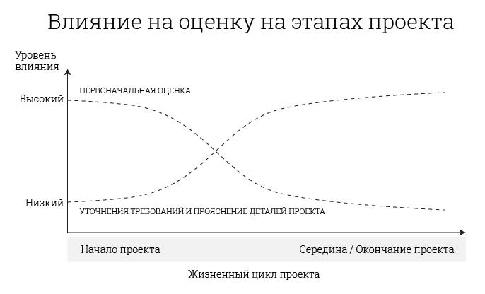 влияние на оценку на разных этапах проекта