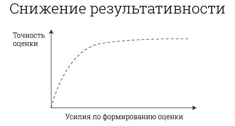 снижение результативности