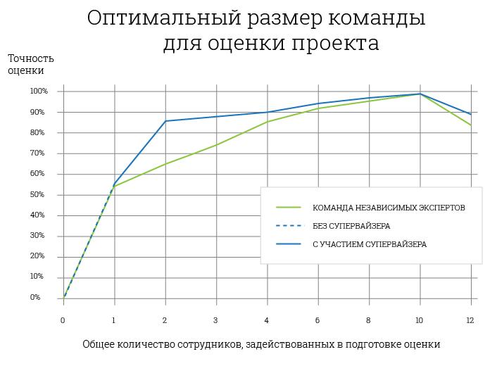 оптимальный размер команды для оценки проекта