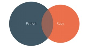 Python-ruby?1434535313